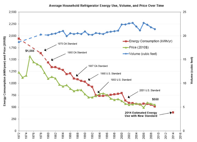 How your refrigerator has kept its cool over 40 years of for Is motor trend on demand worth it