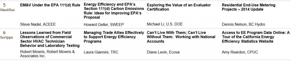 2019 Summer Study on Energy Efficiency in Industry   ACEEE