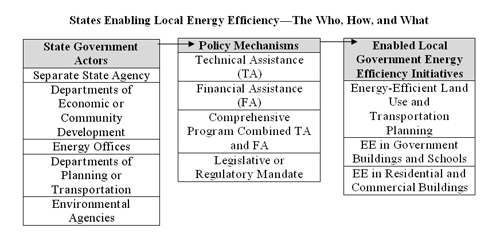 To Advance Efficiency, State Governments Go Local | ACEEE