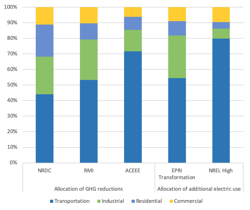 Studies Show Electrification Impacts by Sector - Bar Chart