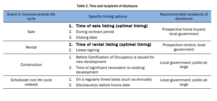 Table 3. Time and recipients of disclosure