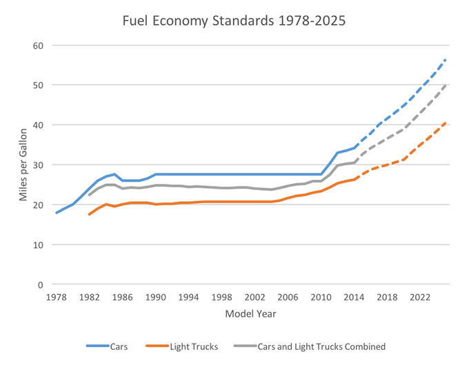 Data sources NHTSA Summary of Fuel Economy Performance (Public Version) Dec. 15 2014; Fed. Reg. 75 No.88 May 7 2010; Fed. Reg.  sc 1 st  aceee & The long road to todayu0027s CAFE standards | ACEEE azcodes.com