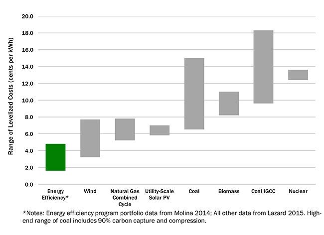 Yes Saving Energy Is Er Than Making