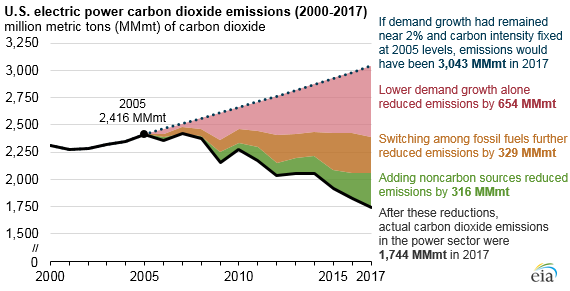 EIA: Reduced electric demand has halved carbon emissions in power