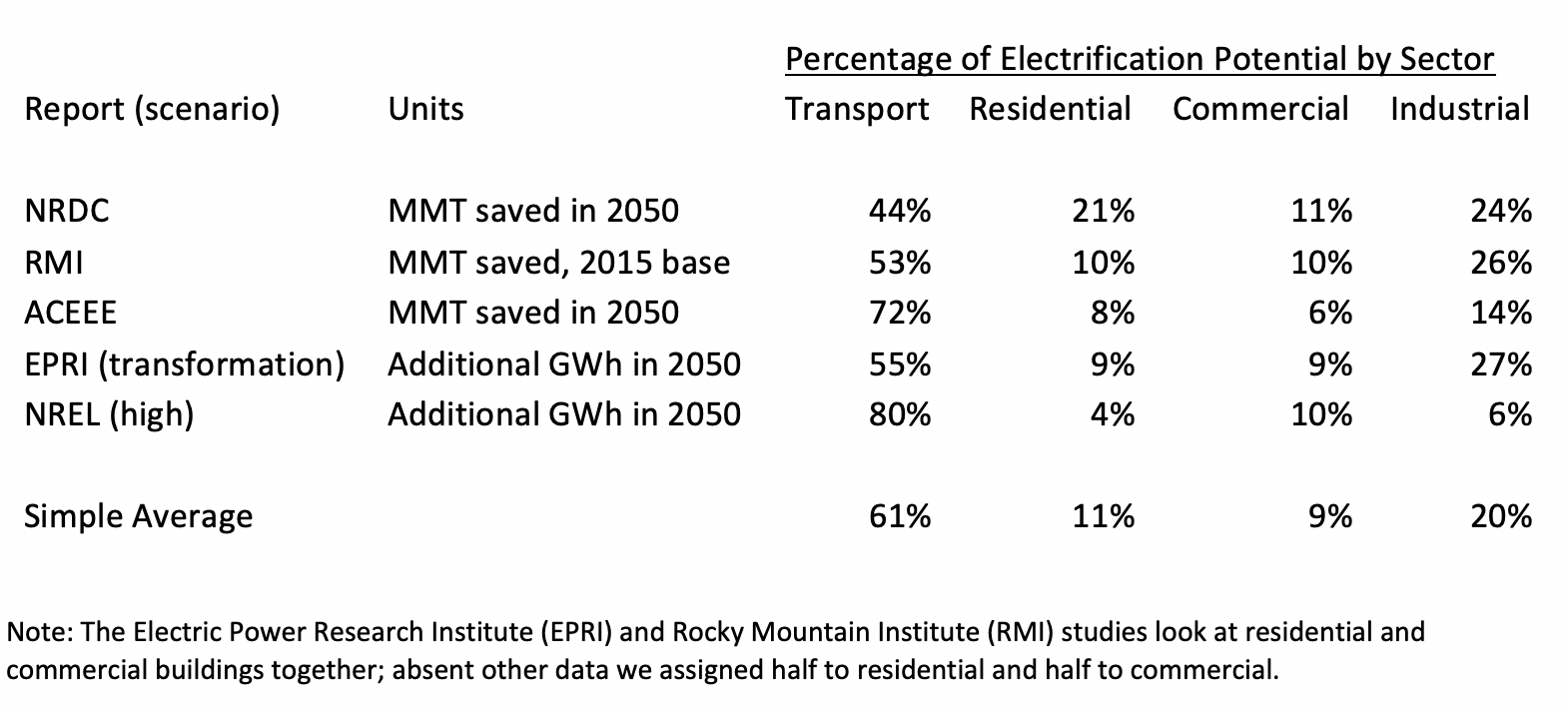 Percentage Electrification Potential By Sector - Table