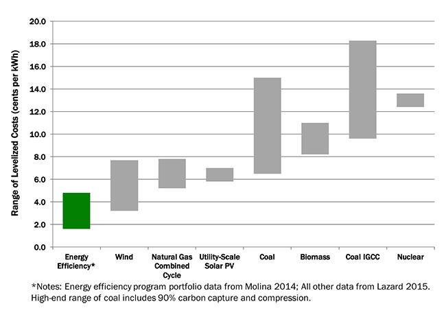 energy efficiency research topics