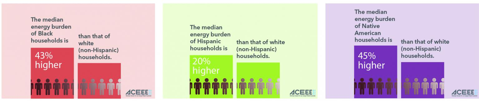 Datapoint Images showing that the energy burden of Black, Hispanic, and Native American Households is respecively 43%, 20%, and 45% higher than that of white (Non-Hispanic) Households
