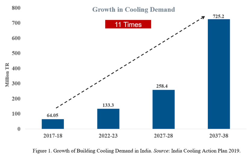 Graph: Growth of Building Cooling Demnd in India