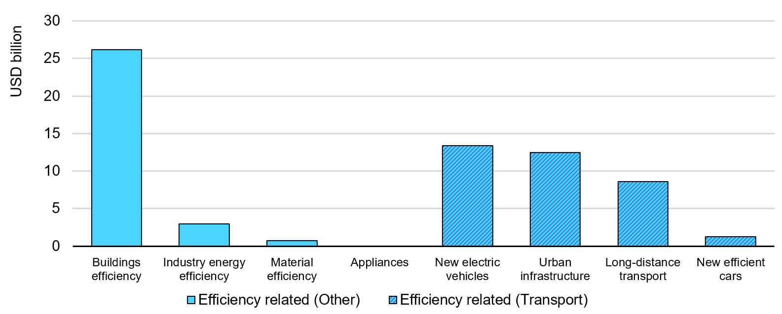 Announced public efficiency-related stimulus funding by measure. Source: IEA Energy Efficiency 2020.