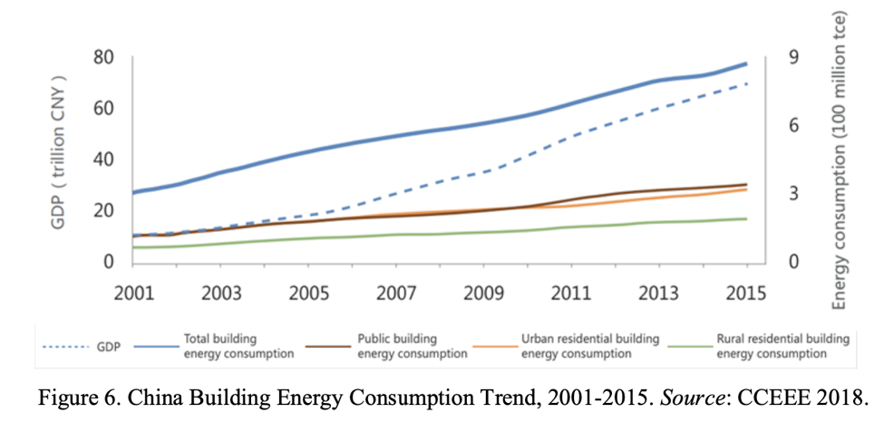 Graph of Chna Building Energy Conumption Trent, 2001-2015