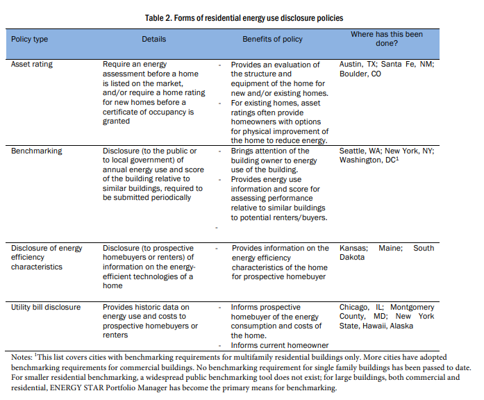 Table 2. Forms of residential energy use disclosure policies