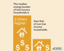 Graph showing that the median energy burden of low income housholds is 3 times higher than that of non low income.
